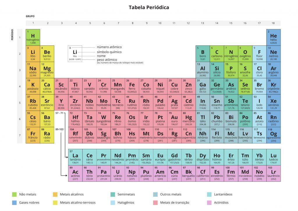 Tabela Periódica Atualizada 2018